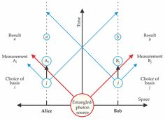 A recent set of three independent experiments have closed the loopholes left by earlier tests of Bell's theorem.  In 1964 John Bell proposed that no local hidden variables could reproduce the full effects of quantum mechanics and that this could be proved if two systems were entangled and then separated by a great enough distance. Read more: http://dx.doi.org/10.1063/PT.3.3039