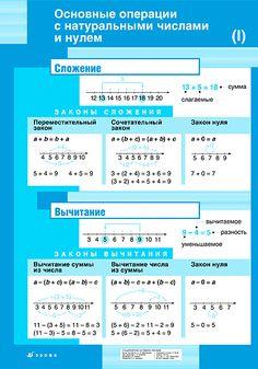 Математика. 5 - 6 классы Montessori Homeschool, Math For Kids, Algebra, Kids Education, Geometry, Helpful Hints, Back To School, Preschool, Facts