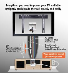 PowerBridge Model ONE-CK - wall mounted tv cord hider. One of a kind tv wall mount cord hider. Designed with simplicity. Hiding Wires Mounted Tv, Hide Tv Wires, Hide Tv Cables, Wall Mounted Tv, Hiding Tv Cords On Wall, Cable Hider, Cord Hider, Cable Box, Cable Management Wall