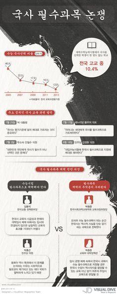 """[인포그래픽] 국사 수능 필수과목, 찬반논쟁 """"Korean History / Infographic"""" ⓒ 비주얼다이브 무단전재 및 재배포 금지"""
