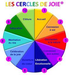 Rigologie, psychologie positive, méditation et bonheur