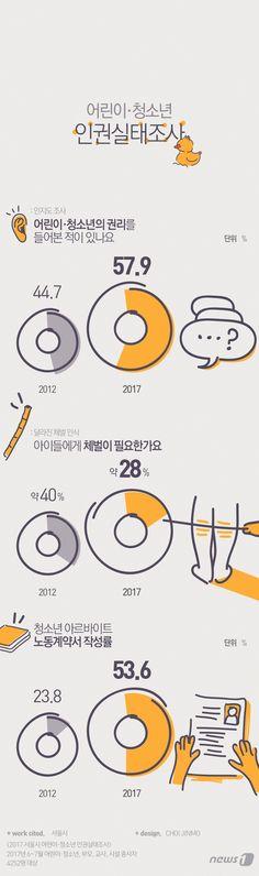 [그래픽뉴스]서울시 어린이·청소년 인권실태조사