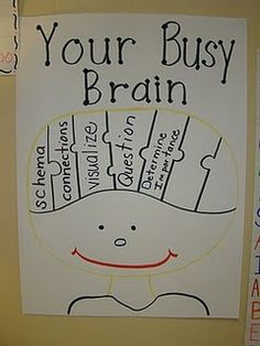 Love this idea for teaching what your brain is doing while you read. Carter's Calling: February Already? Comprehension Strategies, Reading Strategies, Reading Comprehension, Thinking Strategies, Critical Thinking, Reading Resources, Reading Skills, Ela Anchor Charts, Reading Anchor Charts