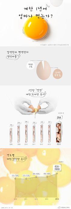 우리나라 국민 1인당 계란 소비량, 연간 254개 [인포그래픽] #Egg / #Infographic ⓒ 비주얼다이브 무단 복사·전재·재배포 금지