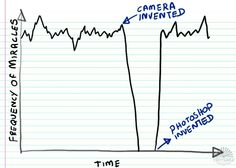 Frequency of miracles...