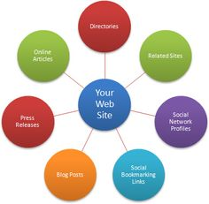 Link Building:-Link Building is the process of building quality, relevant back links to your website which backlinks can help improve website traffic and search rankings.Link-building is one of the most important factors of SEO and vary greatly. http://www.seofreelancerindia.in/link-building.html