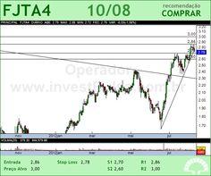 FORJA TAURUS - FJTA4 - 10/08/2012 #FJTA4 #analises #bovespa