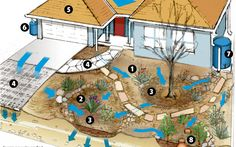You can save rain to use later to recharge soil moisture, cut down on outside water use and create lasting savings on irrigation. Which of the methods you use depends on space and how much money you want to spend on the project. Here are some tips to harvest the rain for your yard.