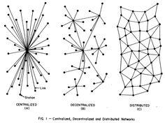 flow network architecture - Buscar con Google