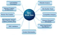 nice Fox Web Wizardz is an IT solutions company providing cutting edge web solutions ... SEO Leading Software Development firm in Kolkata