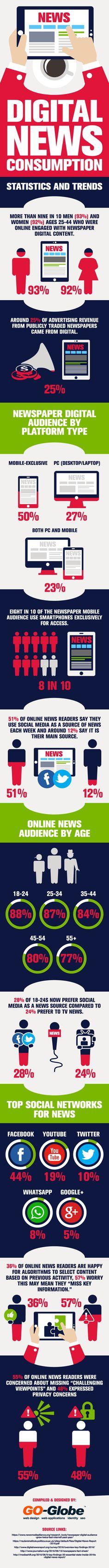 Digital News Consumption #Infographic #DigitalMedia #Trends