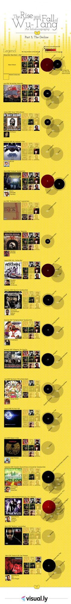In the final installment of the Rise and Fall of Wu-Tang, we look at their track record from 2004 until present.