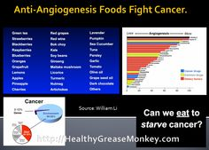 Foods that are Anti-angiogenesis foods can help fight, not only, cancer, but also obesity!  http://www.ted.com/talks/william_li.html
