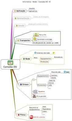 Mapa Mental de Redes de Computadores - Camadas OSI