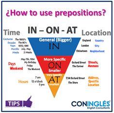 ¿Has tenido dudas sobre cuando usar la preposiciones In, On, At?. Con esta sencilla guía te volverás todo un experto en su uso.