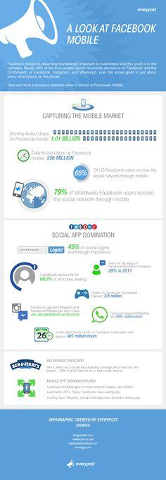 De cijfers over mobiel gebruik van Facebook