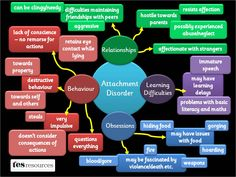 A poster, showing some of the difficulties pupils with Attachment Disorder may face. The list of difficulties is not exhaustive but is a flavour of some of the issues. Based on our popular mind map presentation.