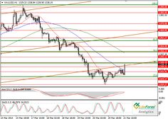 XAU/USD: Gold has significantly weakened on March 21, 2014. For more information visit the source page at: http://www.liteforex.com/trading/detail/analytics/24179/