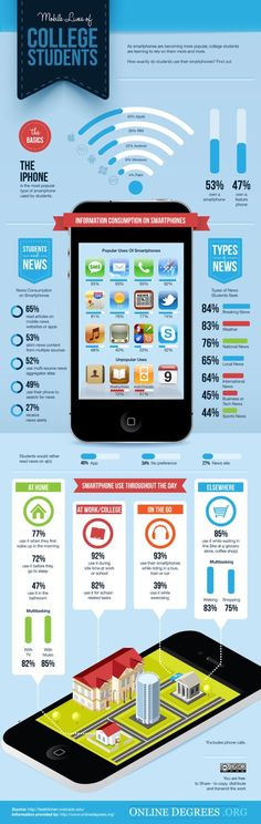 How Students Actually Use Smartphones. This infograph shows what type of smartphone college students use, when they use them and what type of information they use smartphones for. 53% of students own a smartphone where 47% of college students own a featured phone. (http://idaconcpts.com/2013/01/07/how-students-use-smartphones-infographic/) - Jessica Isaksen
