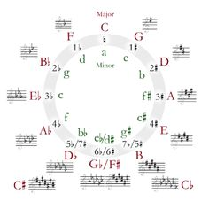 Circle of fifths / Kwintencirkel