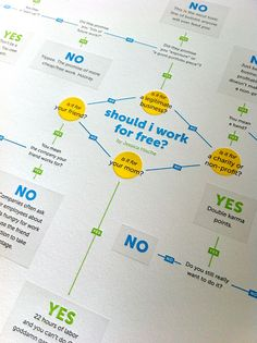 """""""Should I Work for Free?"""" Flowchart Letterpress Print by Jessica Hische ~ Perfect for EVERY creative and you, Jennifer Wilson. Information Design, Information Graphics, Mean Friends, Typography Design, Lettering, Typography Poster, Web Design, Type Design, Flow Chart Design"""