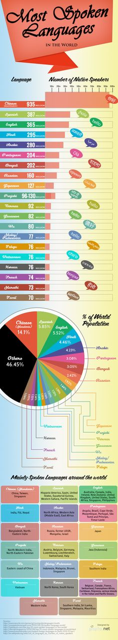 Most Spoken Languages In The World  # http://graphs.net/201311/most-spoke-languages-in-the-world.html