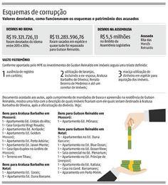 RN POLITICA EM DIA: GUTSON EMBOLSAVA 90% DOS DESVIOS.