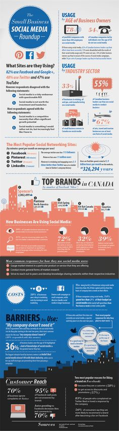 The small Business Social media Roundup [infographic] repinned by @Stephen Setzer