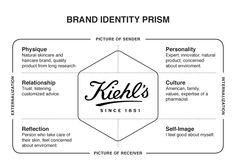 Kiehl's - Brand Identity Prism
