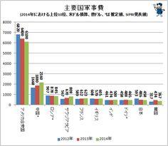 ↑ 主要国軍事費(2014年における上位10位、米ドル換算、億ドル、*は推定値、SIPRI発表値)