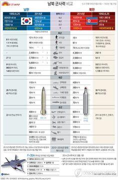 <그래픽> 남북 군사력 비교