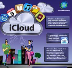 Infographic World Shows The Ins And Outs Of iCloud Cloud Computing Services, Apple Inc, Good Job, Technology, Learning, World, Concept, Infographics, School