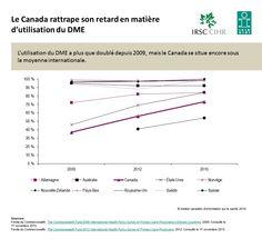 L'utilisation du DME a plus que doublé depuis 2009, mais le Canada se situe encore sous la moyenne internationale.