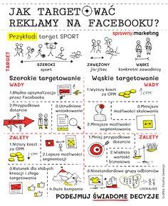 Seo Marketing, Content Marketing, Jiu Jitsu, Bullet Journal, Social Media, How To Plan, Facebook, Blog, Inbound Marketing