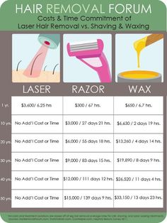 The Better Investment: Laser Hair Removal vs Shaving vs Waxing