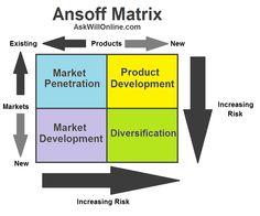diversification of strategy in ansoff matrix may involve Marketing Tools, Business Marketing, Ansoff Matrix, Professor, Bar Chart, Management, Language, Purpose, Career
