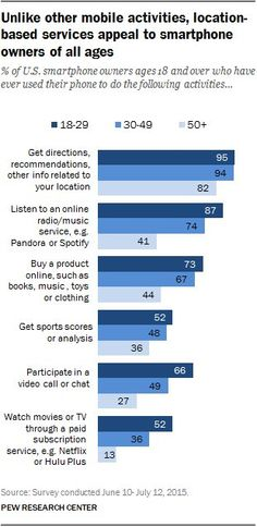 All ages use #smartphones for directions, but more under 30 listen to music, watch videos on their phones