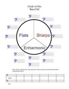 circle of fifths bass clef - Google Search