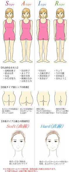 骨格タイプと顔のタイプの関連性:4タイプ骨格診断は全部含んでいるのです | 東京白金台でパーソナルカラー・メイクレッスン・骨格診断・メイクスクールメイク教室40代50代・着痩せコーデのオーラビューティー♡