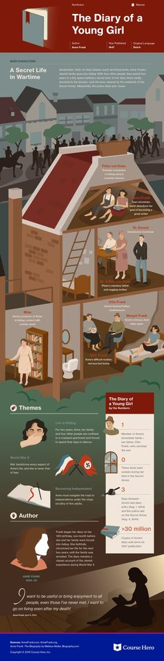 Anne Frank's The Diary of a Young Girl Infographic to help you understand everything about the book. Visually learn all about the characters, themes, and Anne Frank. Literature Books, English Literature, Classic Literature, Classic Books, Book Authors, Book Infographic, Infographic Examples, Homeschool High School, Books To Read