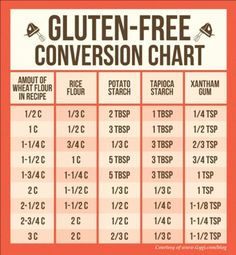 Conversion chart for gluten free options