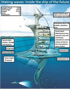 """SeaOrbiter,51m (167ft) structure set 2B the world's first vertical ship allowing man a view of life below the surface.Mr Rougerie [ship's designer] wants the ship 2B a space station giving scientists an insight into the world under the sea.  'SeaOrbiter will provide a mobile presence with a window to what is under the surface of the sea.""""'Food & medicines of the future will come from the ocean. We're now starting to realize that oceans have a major role in the fragile equilibrium of our…"""