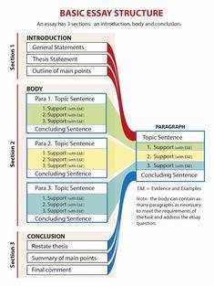 Essay Writing Skills, Custom Essay Writing Service, Paper Writing Service, Dissertation Writing, English Writing Skills, Writing Words, Academic Writing, Writing Services, Teaching Writing