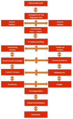 Plan | Communicatie KC