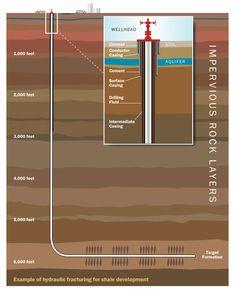 Hydraulic fracturing schematic