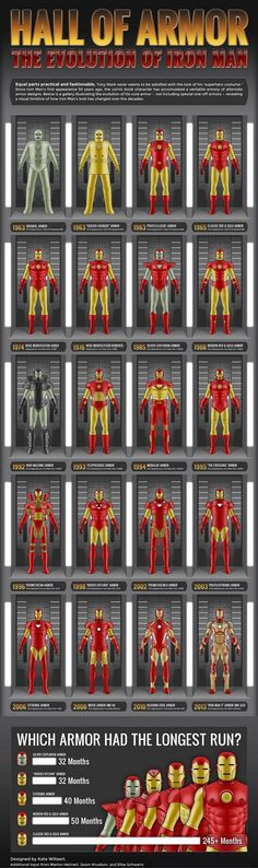 Iron Man evolution Hall of armor