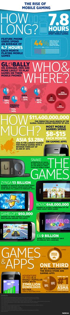 The rise of mobile gaming by Nokia. #mobile #gaming #nokia
