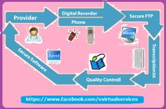 Get Data Entry at an Affordable Rates & Flexible Hours - E Virtual Services