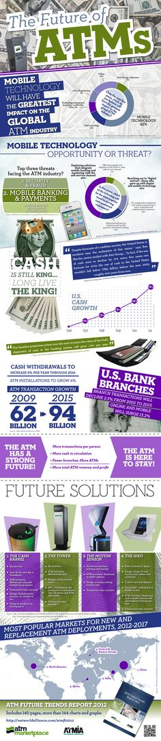 The Future of ATMs – Mobile, Security and Regulations – Oh My! [Infographic]: ATMmarketplace.com has pulled together an Infographic with questions and answers surrounding five-year trends, predictions, opportunities and challenges for the ATM industry. They say mobile is an opportunity, cash is king and ATM transactions are expected to grow 66% by 2015.