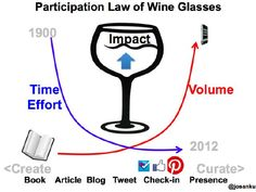 Participation Law of Wine Glasses: Simple, More, Curate